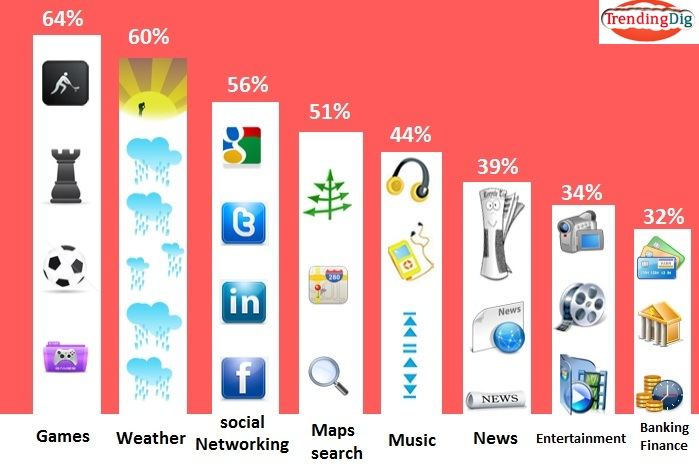 infographic-Trendingdig