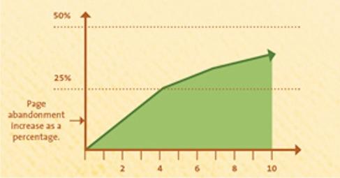 Kissmetrics-statistics-loading-time
